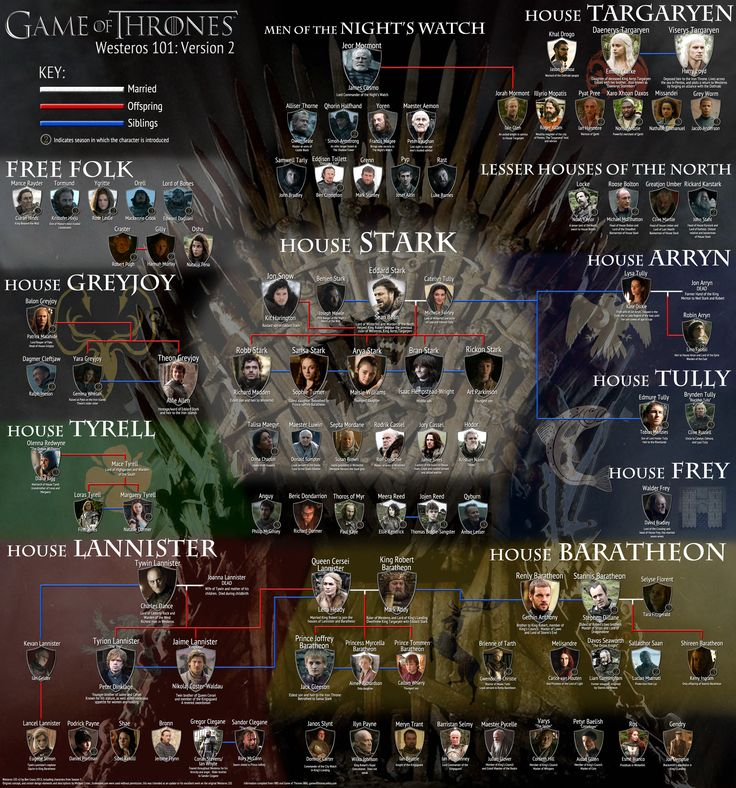 Map Game Of Thrones Characters - HD Wallpaper