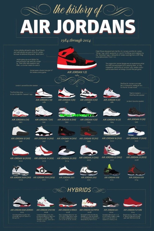 History Of Air Jordans Poster 640x960 Wallpaper Teahub Io